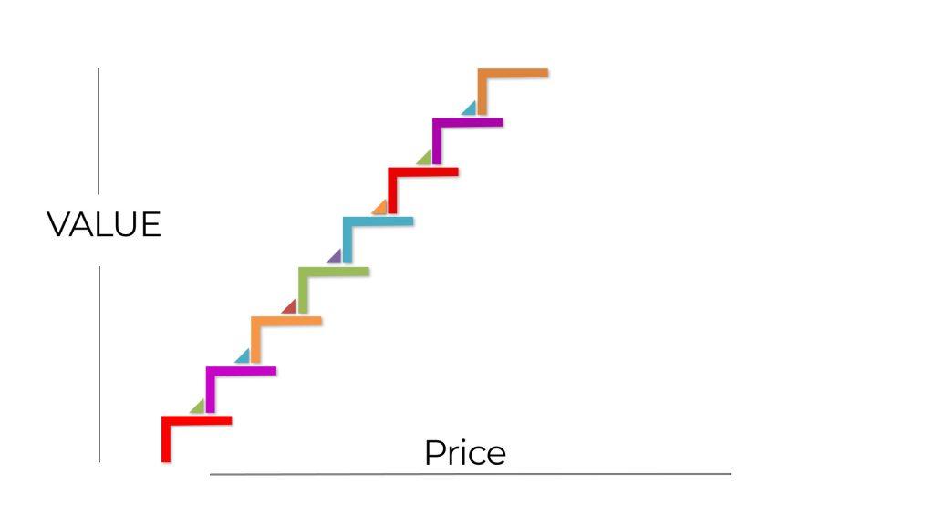 Value Ladder?