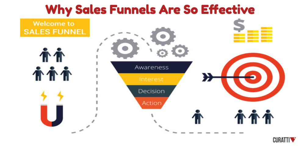 Sales funnel for affiliate marketing. One left is a sign saying Welcome to Sales funnel with 5 figures with a magnet attracting them into same gears, thanin to a funnel.