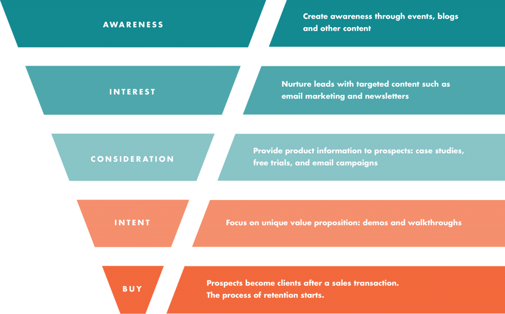 Sales funnel for affiliate marketing. This is a photo of a sale funnel (a upside down triangle) starting from the top in green Awareness, interest, (lighter green) Consideration (orange) intent and in RED buy.